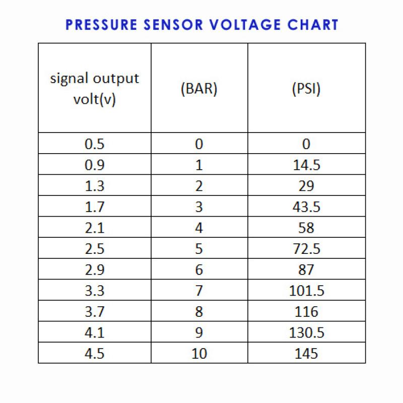 High quality e85 fuel pressure sensor, 0-145psi 1/8 NPT